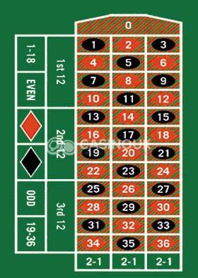 Roulette: Inside Bet